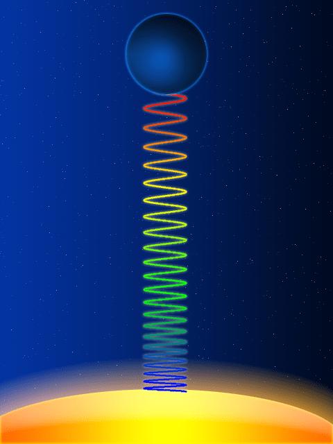 गुरुत्विय लाल विचलन (Gravitational Redshift)