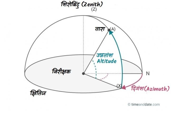 क्षैतिज निर्देशांक प्रणाली(उन्नतांश तथा दिगंश (Altitude and Azimuth))