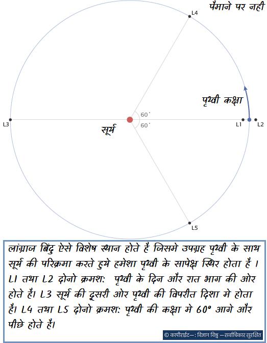 लांग्राज बिंदु ऐसे विशेष स्थान होते है जिसमे उपग्रह पृथ्वी के साथ सूर्य की परिक्रमा करते हुये हमेशा पृथ्वी के सापेक्ष स्थिर होता है । L1 तथा L2 दोनो क्रमश: पृथ्वी के दिन और रात भाग की ओर होते है। L3 सूर्य की दूसरी ओर पृथ्वी की विपरीत दिशा मे होता है। L4 तथा L5 दोनो क्रमश: पृथ्वी की कक्षा मे 60° आगे और पीछे होते है।