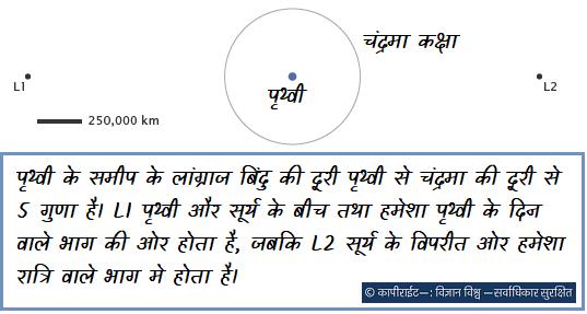 पृथ्वी के समीप के लांग्राज बिंदु की दूरी पृथ्वी से चंद्रमा की दूरी से 5 गुणा है। L1 पृथ्वी और सूर्य के बीच तथा हमेशा पृथ्वी के दिन वाले भाग की ओर होता है, जबकि L2 सूर्य के विपरीत ओर हमेशा रात्रि वाले भाग मे होता है।