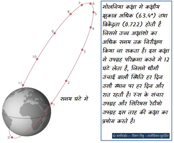 मोलनिया कक्षा मे कक्षीय झुकाव अधिक (63.4°) तथा विकेंद्रता (0.722) होती है जिससे उच्च अक्षांशो का अधिक समय तक निरीक्षण किया जा सकता है। इस कक्षा मे उपग्रह परिक्रमा करने मे 12 घंटे लेता है, जिसमे धीमी उंचाई वाली स्थिति हर दिन उसी स्थान पर हर दिन और रात रहती है। रूस के संचार उपग्रह और सिरियस रेडीयो उपग्रह इस तरह की कक्षा का प्रयोग करते है।