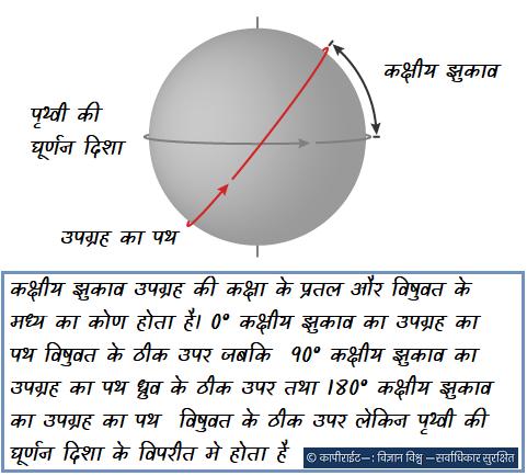 कक्षीय झुकाव उपग्रह की कक्षा के प्रतल और विषुवत के मध्य का कोण होता है। 0° कक्षीय झुकाव का उपग्रह का पथ विषुवत के ठीक उपर जबकि 90° कक्षीय झुकाव का उपग्रह का पथ ध्रुव के ठीक उपर तथा 180° कक्षीय झुकाव का उपग्रह का पथ विषुवत के ठीक उपर लेकिन पृथ्वी की घूर्णन दिशा के विपरीत मे होता है।
