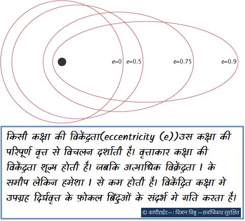 किसी कक्षा की विकेंद्रता(eccentricity (e))उस कक्षा की परिपूर्ण वृत्त से विचलन दर्शाती है। वृत्ताकार कक्षा की विकेंद्रता शून्य होती है। जबकि अत्याधिक विक्रेंद्रता 1 के समीप लेकिन हमेशा 1 से कम होती है। विकेंद्रित कक्षा मे उपग्रह दिर्घवृत्त के फ़ोकल बिंदुओं के संदर्भ मे गति करता है।