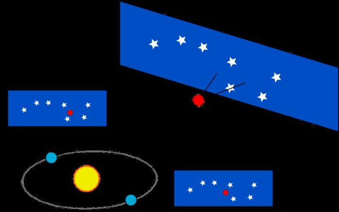 तारे की स्थिति का पृथ्वी की कक्षा मे सूर्य के दो ओर से मापन(पेरेलक्स विधि)