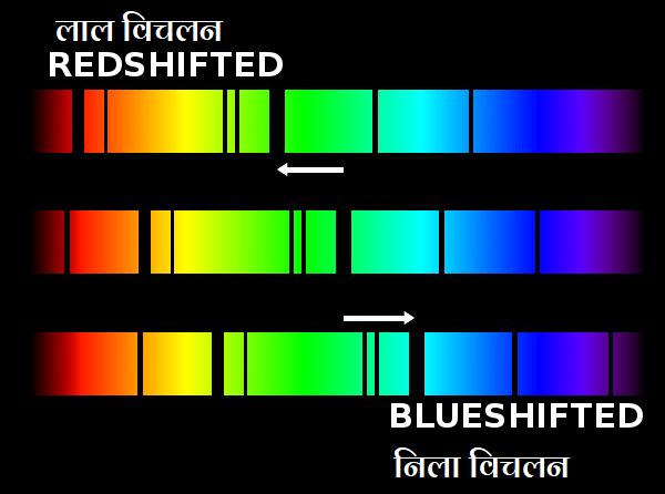 मध्य वाले वर्णक्रम मे कोई विचलन नही है। जबकि उपर वाले वर्णक्रम मे गहरी अवशोषण रेखाये लाल रंग की ओर विचलित हुई है और निचले वर्णक्रम मे नीले रंग की ओर