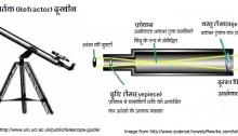 अपवर्तक (Refractor) दूरबीन
