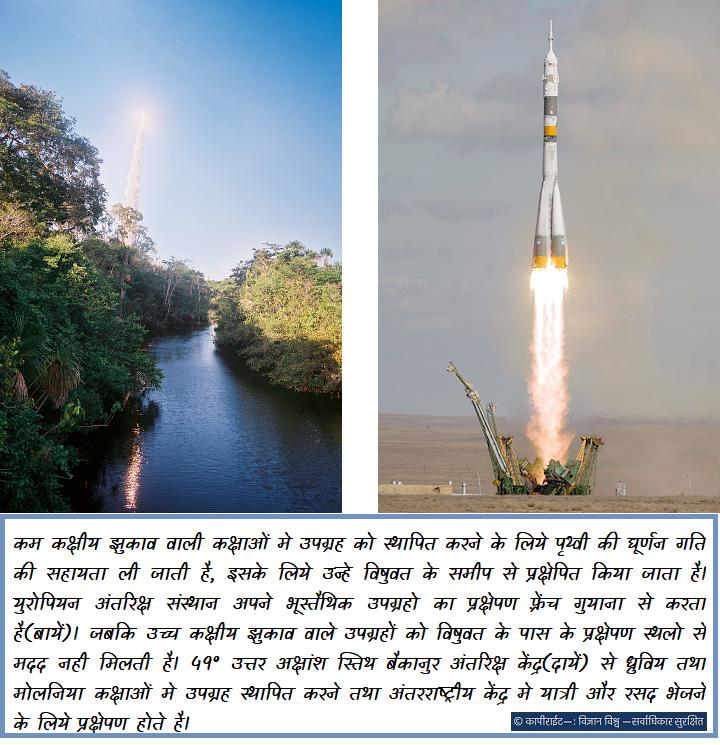 कम कक्षीय झुकाव वाली कक्षाओं मे उपग्रह को स्थापित करने के लिये पृथ्वी की घूर्णन गति की सहायता ली जाती है, इसके लिये उन्हे विषुवत के समीप से प्रक्षेपित किया जाता है। युरोपियन अंतरिक्ष संस्थान अपने भूस्तैथिक उपग्रहो का प्रक्षेपण फ़्रेंच गुयाना से करता है(बायें)। जबकि उच्च कक्षीय झुकाव वाले उपग्रहों को विषुवत के पास के प्रक्षेपण स्थलो से मदद नही मिलती है। 49° उत्तर अक्षांश स्तिथ बैकानुर अंतरिक्ष केंद्र से ध्रुविय तथा मोलनिया कक्षाओं मे उपग्रह स्थापित करने तथा अंतरराष्ट्रीय केंद्र मे यात्री और रसद भेजने के लिये प्रक्षेपण होते है।