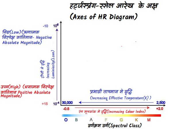 हर्ट्जस्प्रंग-रसेल आरेख  के अक्ष(Axes of HR Diagram)