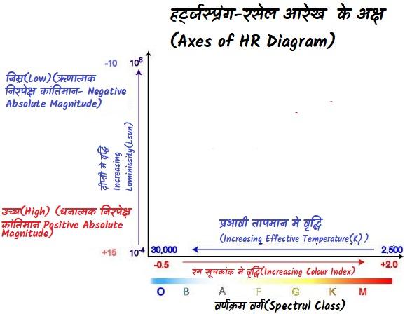 हर्ट्जस्प्रंग-रसेल आरेख  के अक्ष(Axes of HR Diagram)