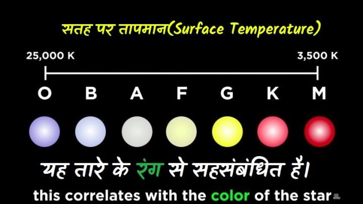 तारे के रंग और सतह के तापमान के मध्य संबंध( The relation between a star's color and surface temperature)
