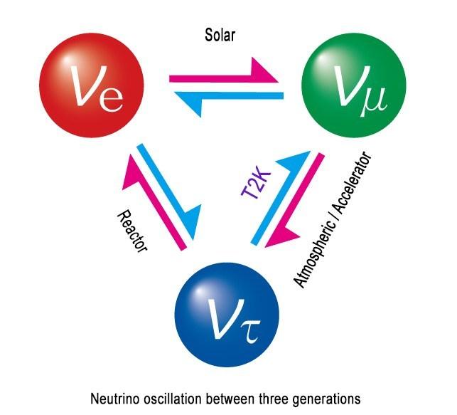 न्यूट्रिनो दोलन(Neutrino Oscillations)