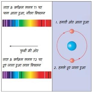 स्पैक्ट्रोस्कोपी युग्म तारे(Spectroscopic Binaries)