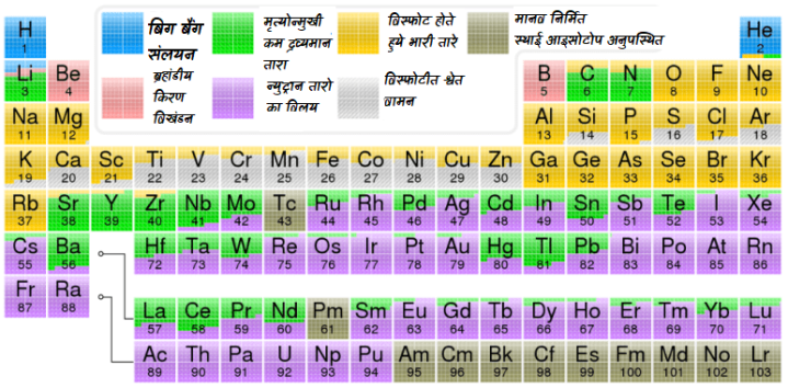 विभिन्न तत्वों के निर्माण की प्रक्रिया