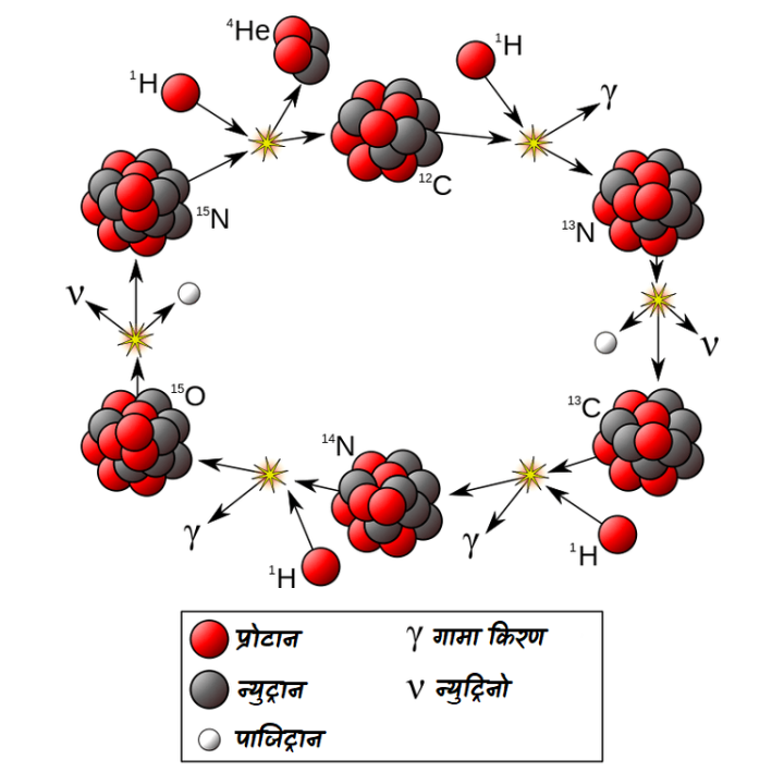 CNO चक्र(CNO Cycle)