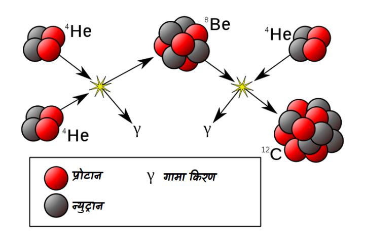 ट्रिपल अल्फ़ा प्रक्रिया(Triple Alpha Process)