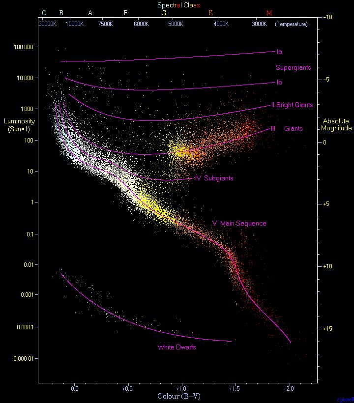 हर्टजस्प्रंग रस्सेल(Hertzsprung Russell)