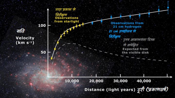 सर्पिलाकार आकाशगंगा M33 का आकाशगंगा घूर्णन आरेख जिसमे पीले और नीले बिंदुओ द्वारा निरीक्षित तारों की गति दर्शाई गई है, भूरी रेखा द्वारा दृश्य पदार्थ के अनुसार अपेक्षित गति दर्शाई गई है। इन दोनो आरेखो मे विसंगति की व्याख्या आकाशगगा के दृश्य पदार्थ के सभी ओर डार्क मैटर के मण्डल को जोड़कर हो सकती है।