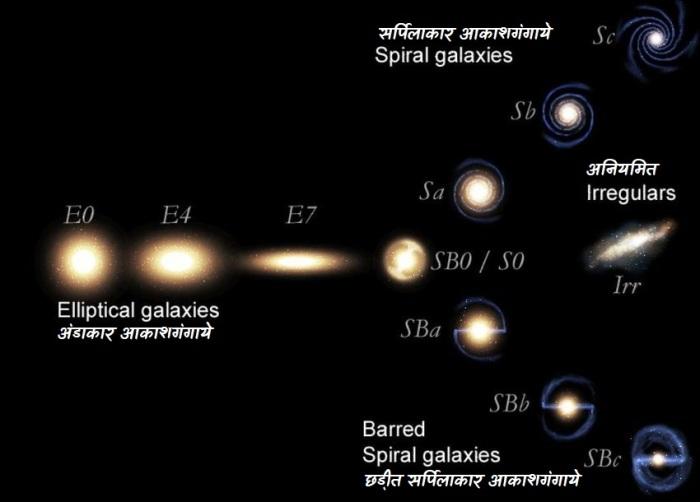 आकाशगंगाओं का वर्गीकरण : हब्बल का ट्युनिंग फ़ार्क(Hubble's tuning fork)