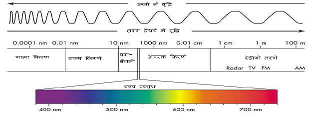 विद्युत चुम्बकीय वर्णक्रम